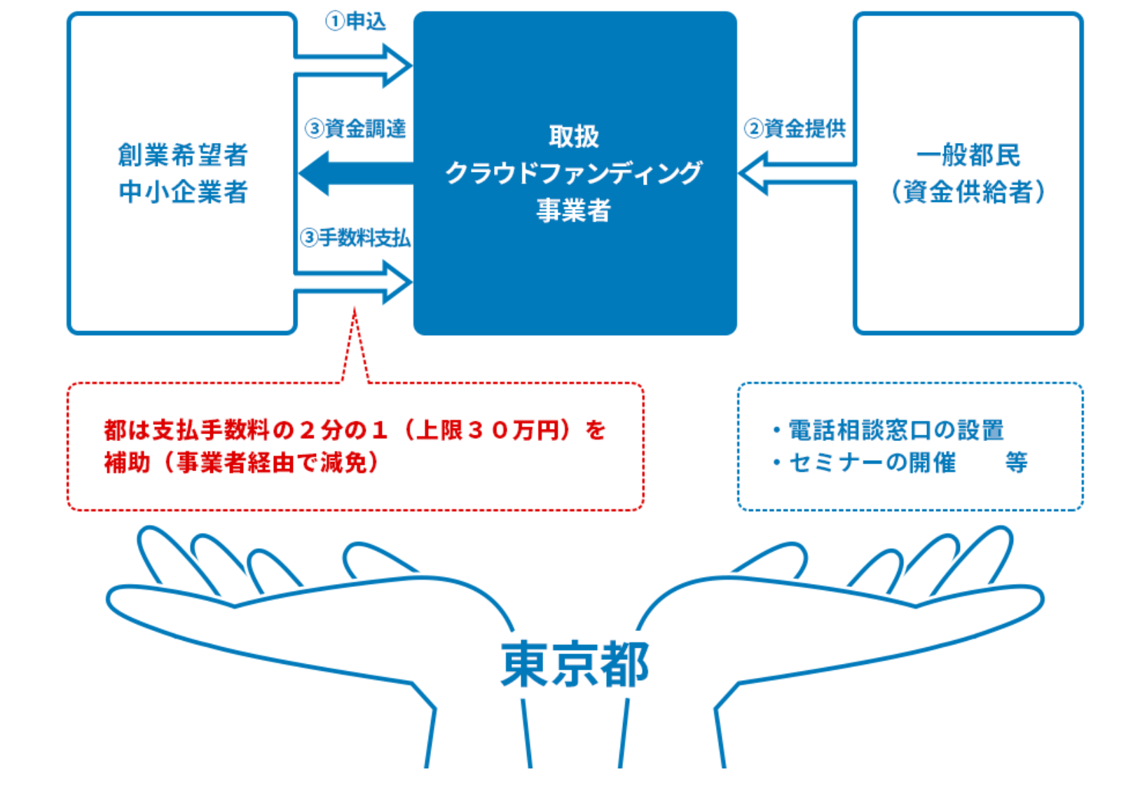 東京都創業クラウド