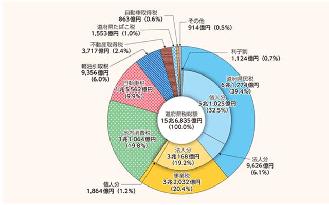 都道府県税