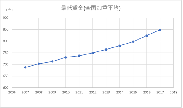 https://venture-finance.jp/wp-content/uploads/2017/12/%E6%9C%80%E4%BD%8E%E8%B3%83%E9%87%91.png
