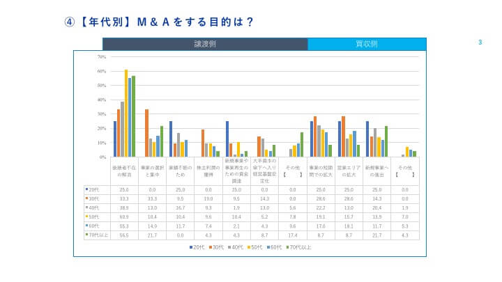 M&A経営者 意識調査 その3