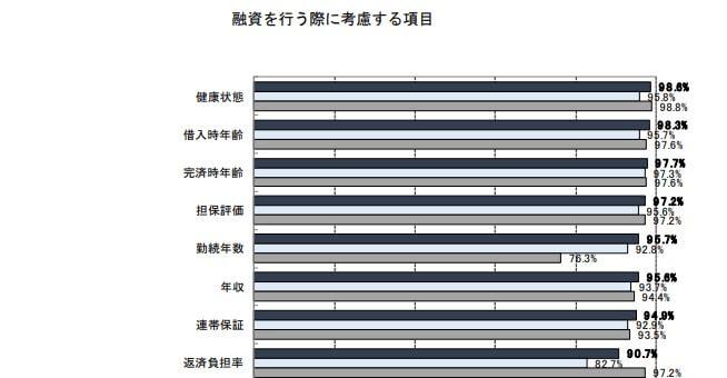 国土交通省ローン審査基準