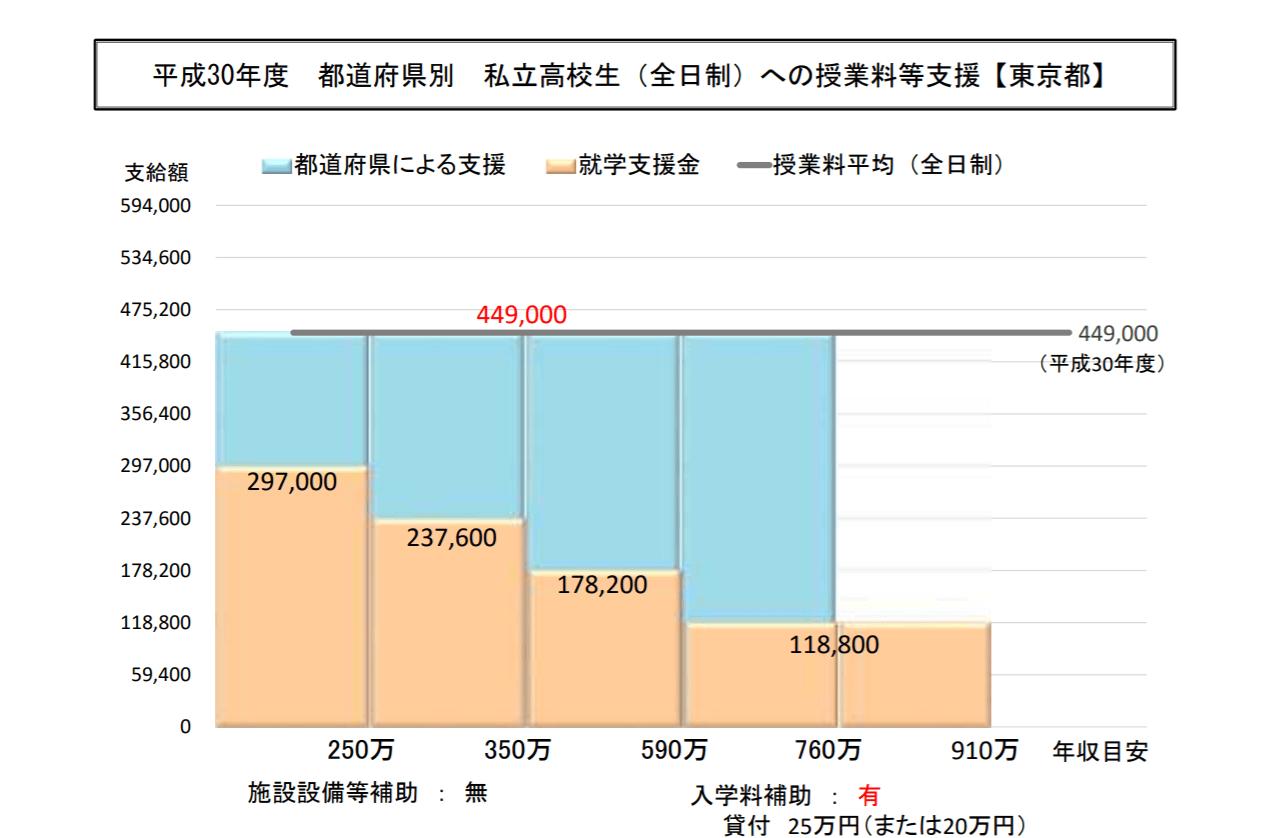 高校 学費 東京